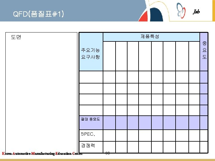 Jsb QFD(품질표#1) 제품특성 도면 중 요 도 주요기능 요구사항 절대 중요도 SPEC. 경쟁력 Korea