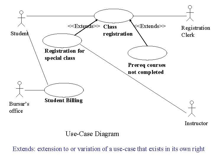 Student <<Extends>> Class <<Extends>> registration Registration Clerk Registration for special class Prereq courses not