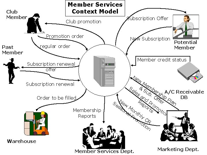 Club Member Services Context Model Club promotion Promotion order Subscription Offer New Subscription regular