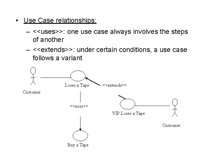 • Use Case relationships: – <<uses>>: one use case always involves the steps