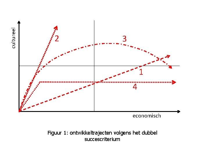 cultureel 2 3 1 4 economisch Figuur 1: ontwikkeltrajecten volgens het dubbel succescriterium