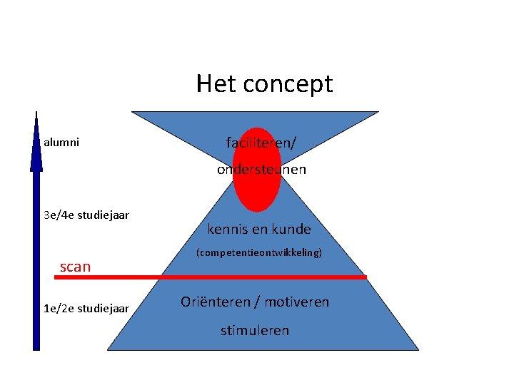 Het concept alumni faciliteren/ ondersteunen 3 e/4 e studiejaar scan 1 e/2 e studiejaar