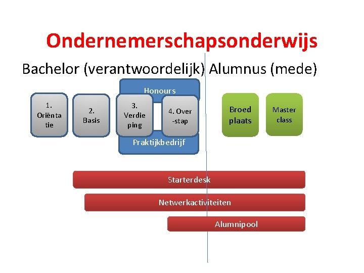Ondernemerschapsonderwijs Bachelor (verantwoordelijk) Alumnus (mede) Honours 1. Oriënta tie 2. Basis 3. Verdie ping