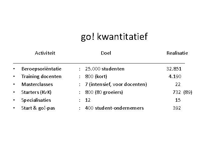 go! kwantitatief Activiteit Doel Realisatie ________________________________ • Beroepsoriëntatie : 25. 000 studenten 32. 851