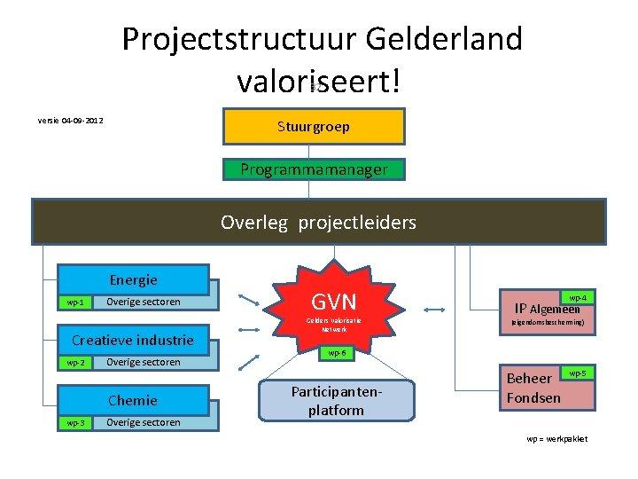 Projectstructuur Gelderland valoriseert! 32 versie 04 -09 -2012 Stuurgroep Programmamanager Overleg projectleiders Energie wp-1