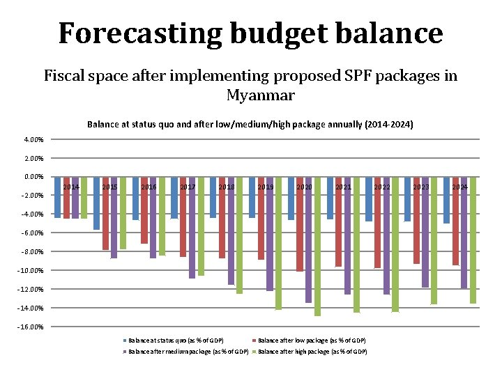 Forecasting budget balance Fiscal space after implementing proposed SPF packages in Myanmar Balance at