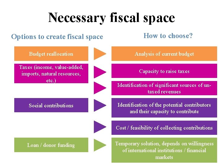 Necessary fiscal space Options to create fiscal space How to choose? Budget reallocation Analysis