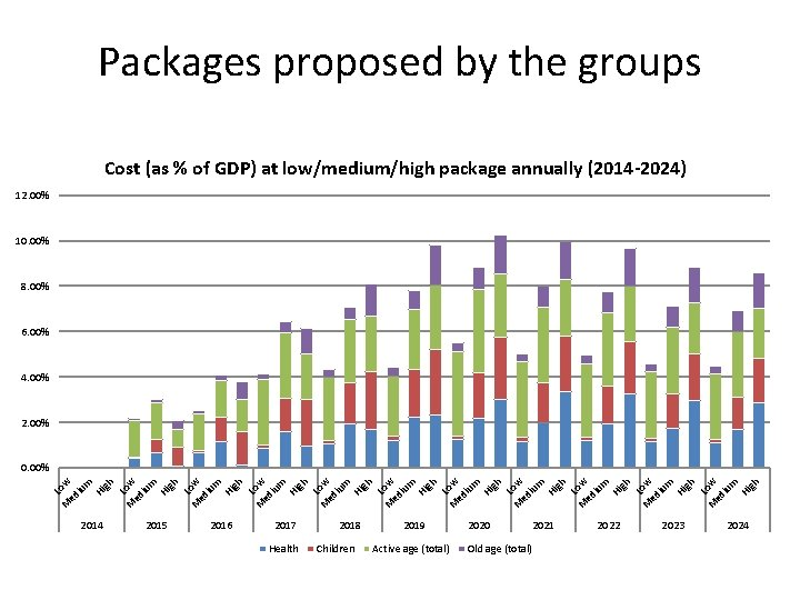 Packages proposed by the groups Cost (as % of GDP) at low/medium/high package annually