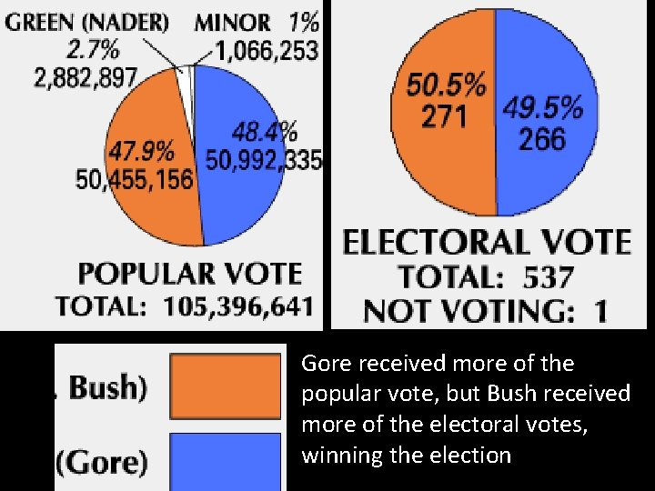 Gore received more of the popular vote, but Bush received more of the electoral