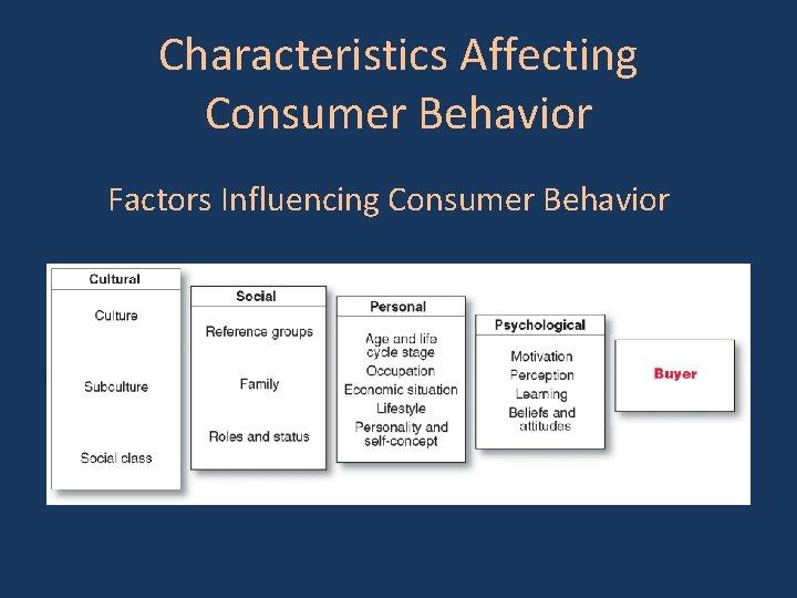 Characteristics Affecting Consumer Behavior Factors Influencing Consumer Behavior