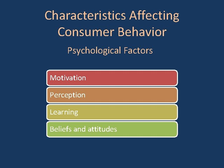 Characteristics Affecting Consumer Behavior Psychological Factors Motivation Perception Learning Beliefs and attitudes