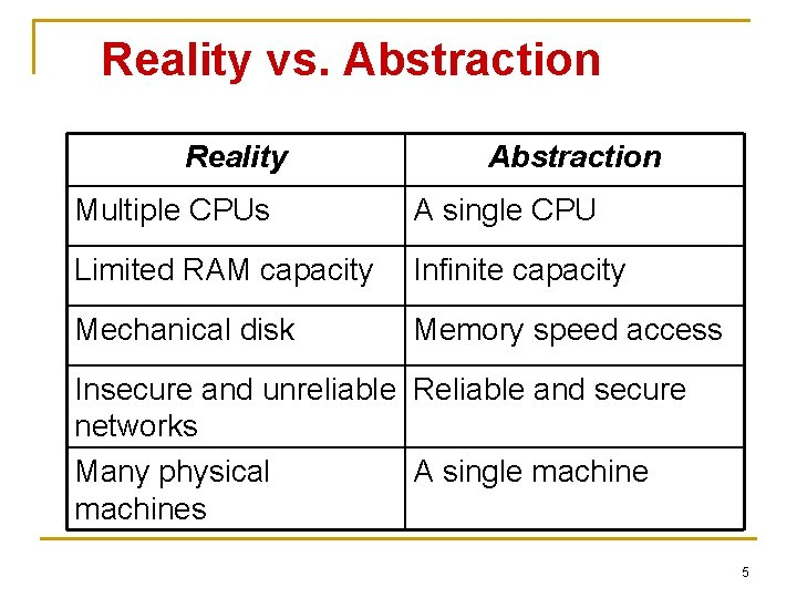 Reality vs. Abstraction Reality Abstraction Multiple CPUs A single CPU Limited RAM capacity Infinite