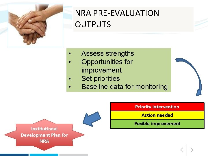 NRA PRE-EVALUATION OUTPUTS • • Assess strengths Opportunities for improvement Set priorities Baseline data