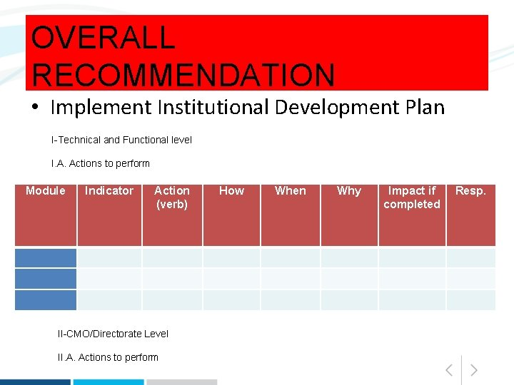 OVERALL RECOMMENDATION • Implement Institutional Development Plan I-Technical and Functional level I. A. Actions