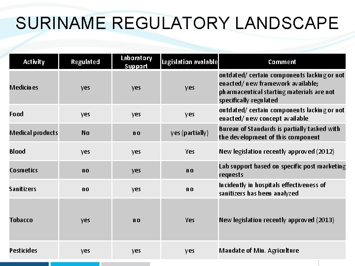 SURINAME REGULATORY LANDSCAPE Activity Regulated Laboratory Support Legislation avalable Comment outdated/ certain components lacking