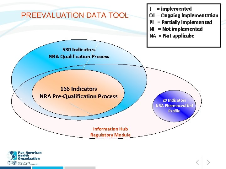 PREEVALUATION DATA TOOL I = implemented OI = Ongoing implementation PI = Partially implemented