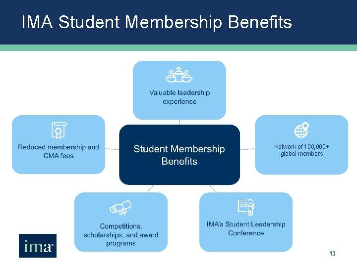 IMA Student Membership Benefits Network of 100, 000+ global members 13