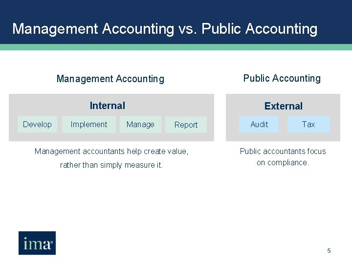 Management Accounting vs. Public Accounting Develop Management Accounting Public Accounting Internal External Implement Manage