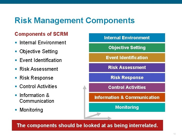 Risk Management Components of SCRM Internal Environment § Internal Environment Objective Setting § Objective