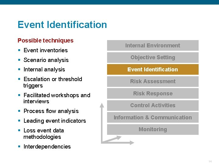 Event Identification Possible techniques Internal Environment § Event inventories Objective Setting § Scenario analysis