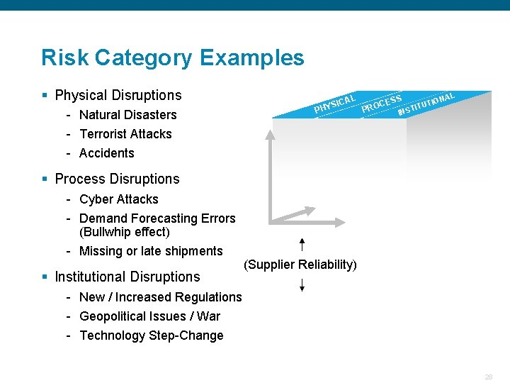 Risk Category Examples § Physical Disruptions AL YSIC PH - Natural Disasters - Terrorist
