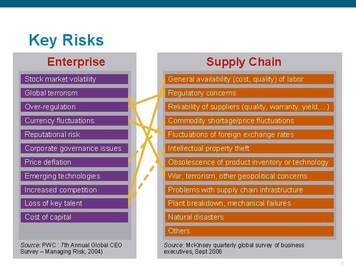 Key Risks Enterprise Supply Chain Stock market volatility General availability (cost, quality) of labor