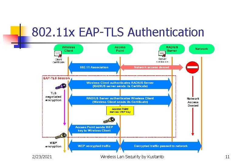 802. 11 x EAP-TLS Authentication 2/23/2021 Wireless Lan Security by Kustanto 11