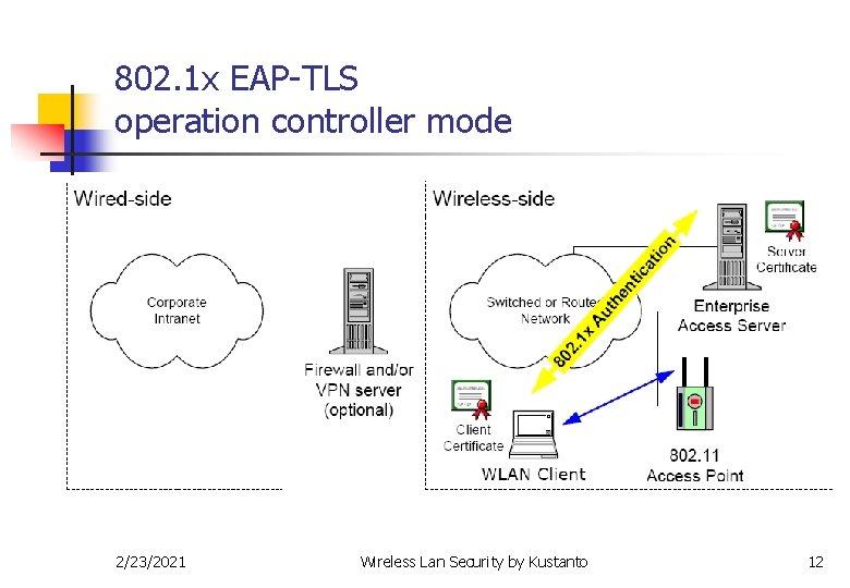 802. 1 x EAP-TLS operation controller mode 2/23/2021 Wireless Lan Security by Kustanto 12