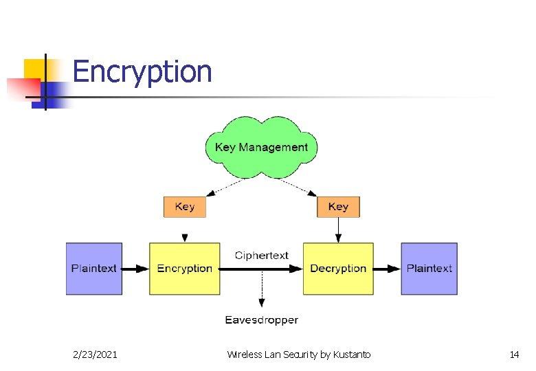 Encryption 2/23/2021 Wireless Lan Security by Kustanto 14