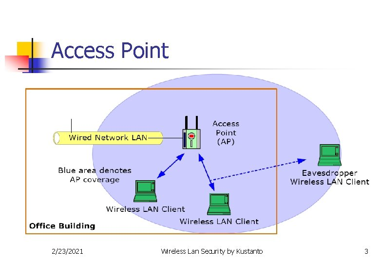 Access Point 2/23/2021 Wireless Lan Security by Kustanto 3