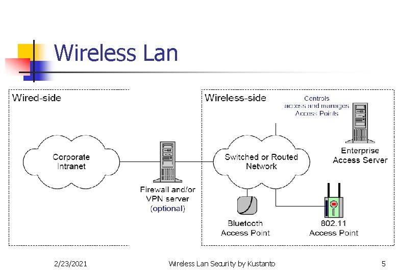 Wireless Lan 2/23/2021 Wireless Lan Security by Kustanto 5