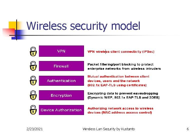 Wireless security model 2/23/2021 Wireless Lan Security by Kustanto 6