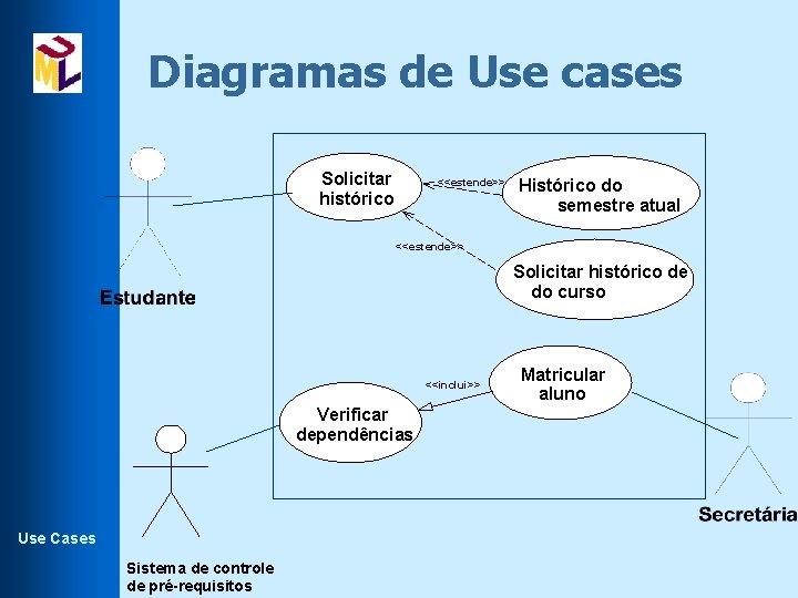 Diagramas de Use cases Solicitar histórico <<estende>> Histórico do semestre atual <<estende>> Solicitar histórico