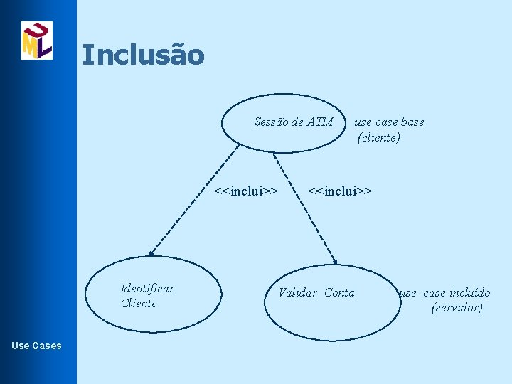 Inclusão Sessão de ATM <<inclui>> Identificar Cliente Use Cases use case base (cliente) <<inclui>>