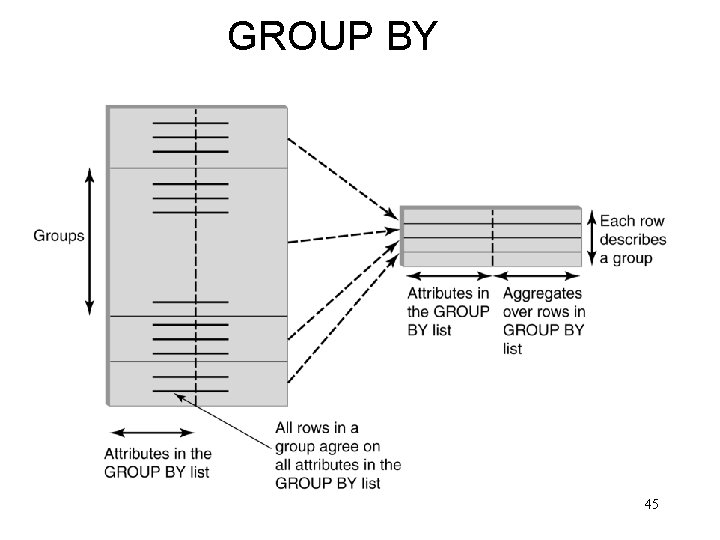 GROUP BY 45