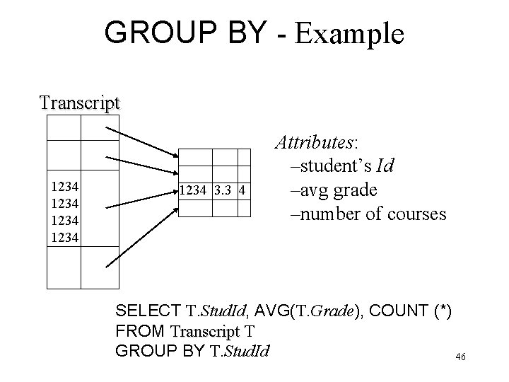 GROUP BY - Example Transcript 1234 1234 3. 3 4 Attributes: –student's Id –avg