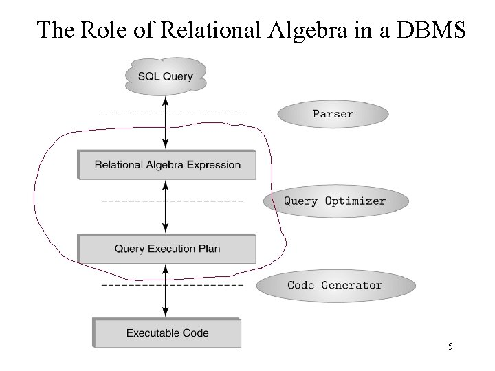 The Role of Relational Algebra in a DBMS 5