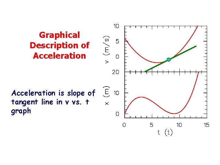 Graphical Description of Acceleration is slope of tangent line in v vs. t graph