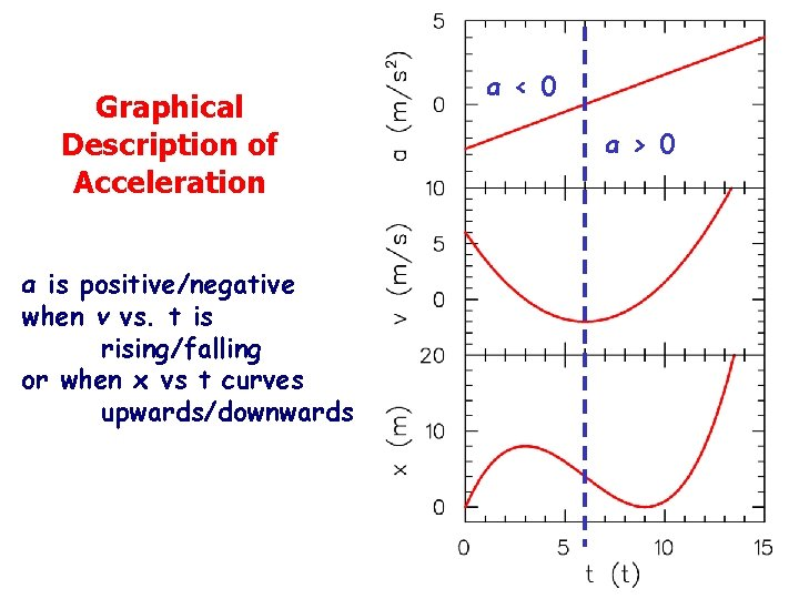 Graphical Description of Acceleration a is positive/negative when v vs. t is rising/falling or