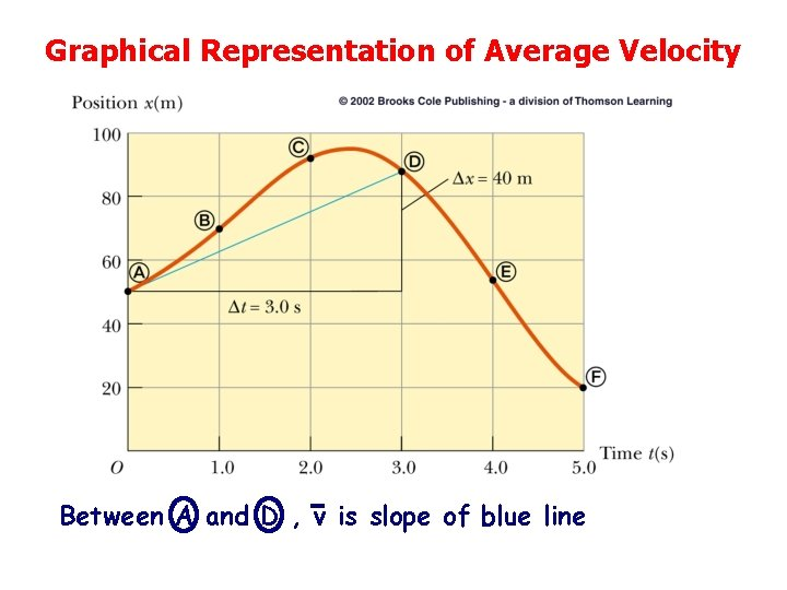 Graphical Representation of Average Velocity Between A and D , v is slope of