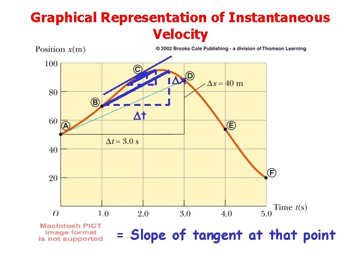 Graphical Representation of Instantaneous Velocity x t = Slope of tangent at that point