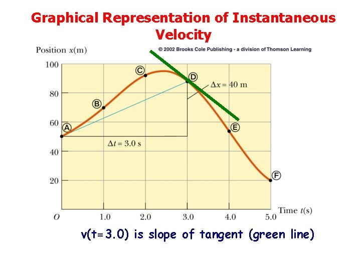 Graphical Representation of Instantaneous Velocity v(t=3. 0) is slope of tangent (green line)
