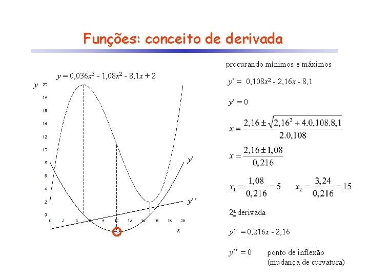 Funções: conceito de derivada procurando mínimos e máximos y y = 0, 036 x