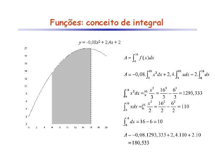 Funções: conceito de integral y = -0, 08 x 2 + 2, 4 x