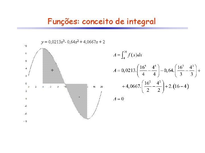 Funções: conceito de integral y = 0, 0213 x 3 - 0, 64 x