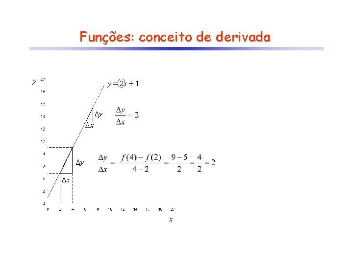 Funções: conceito de derivada y y = 2 x + 1 y x x