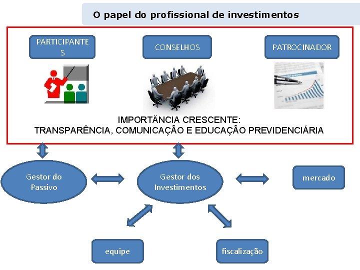 O papel do profissional de investimentos PARTICIPANTE S CONSELHOS PATROCINADOR IMPORT NCIA CRESCENTE: TRANSPARÊNCIA,