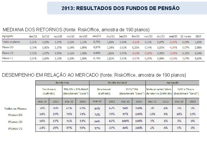 2013: RESULTADOS FUNDOS DE PENSÃO MEDIANA DOS RETORNOS (fonte: Risk. Office, amostra de 190