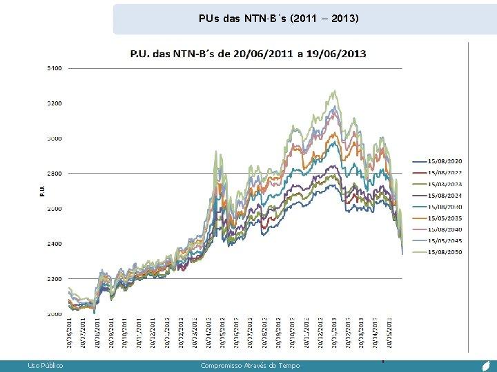 PUs das NTN-B´s (2011 – 2013) Uso Público Compromisso Através do Tempo 3