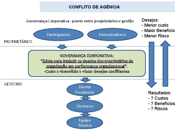CONFLITO DE AGÊNCIA Governança Corporativa : ponte entre proprietários e gestão Participantes Patrocinadores Desejos: